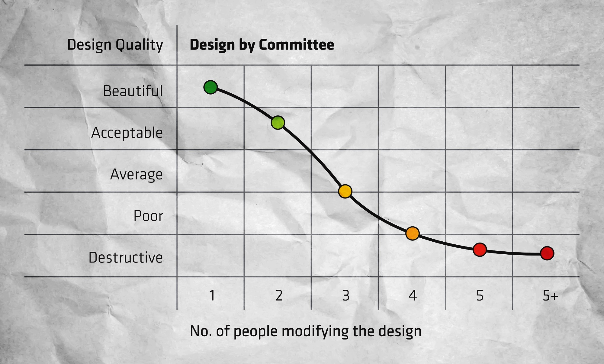 design-by-committee-chart
