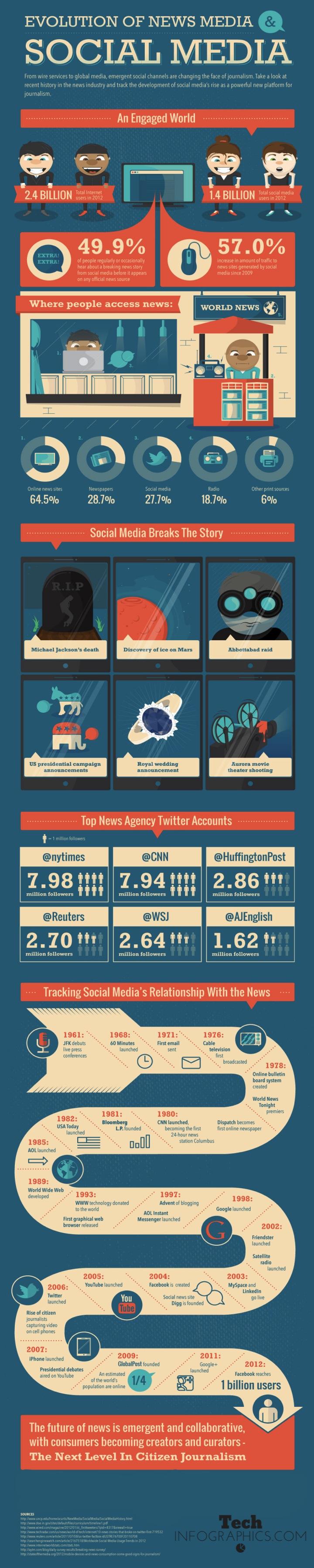 Socialmedia-news-infographic
