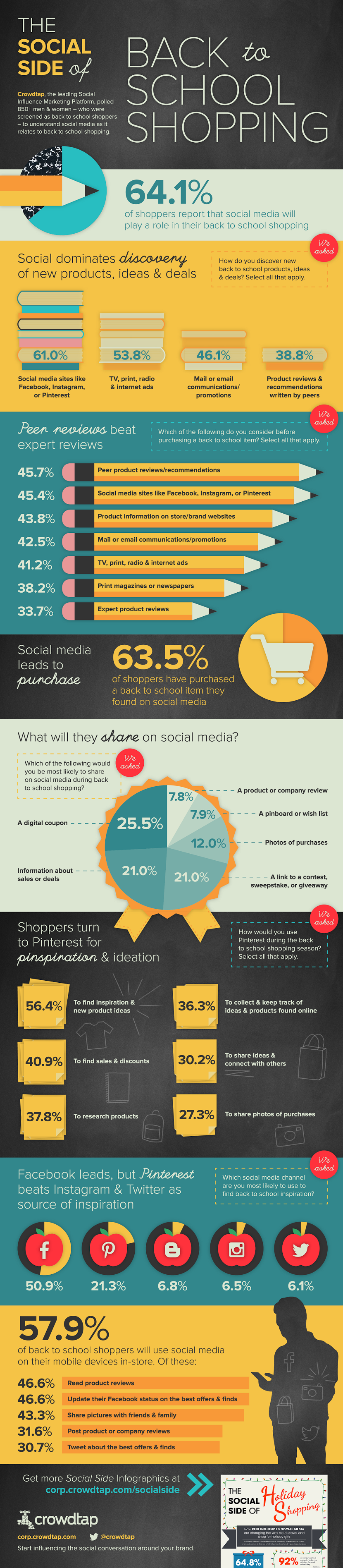 Back to School Shopping Infographic