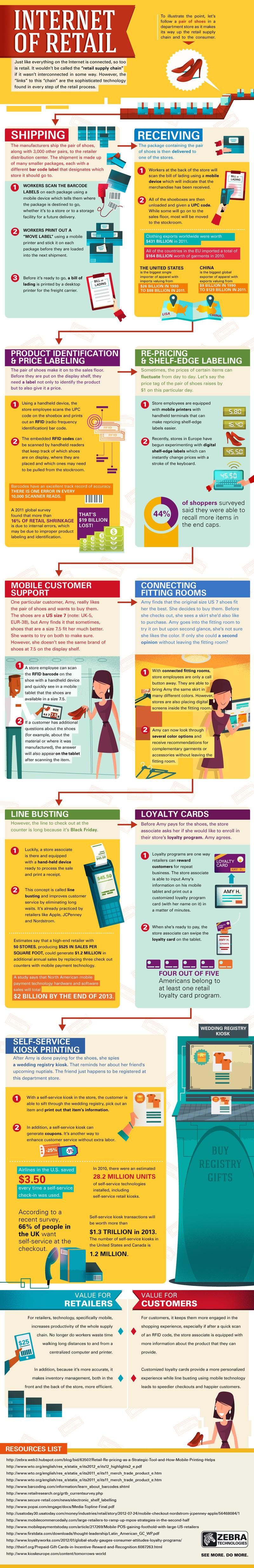 internet-of-retail_529d37b73be5c
